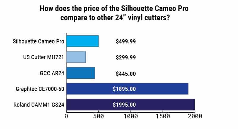cameo pro vinyl cutter price comparison chart