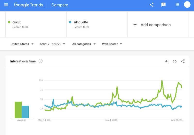 cricut vs silhouette google trends
